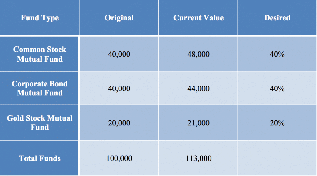 Asset Allocation Table